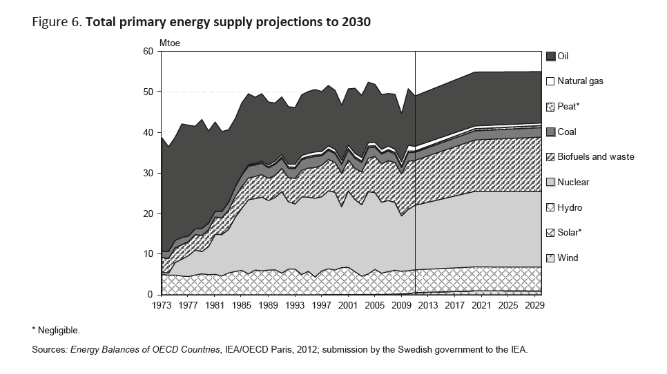 Energyprojections_Sweden
