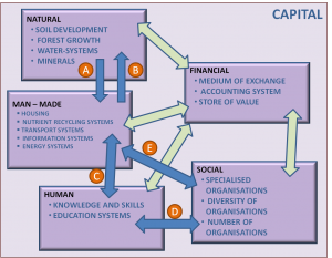 capital_conversions